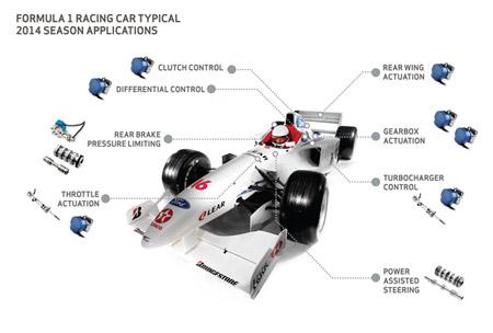 Moog per Formula 1